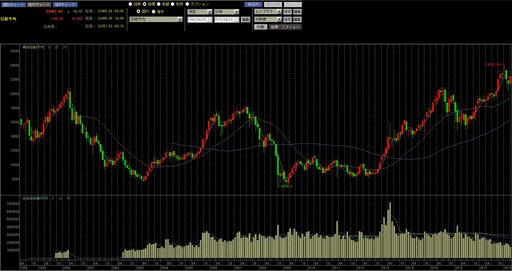 日経平均株価月足20年のチャート