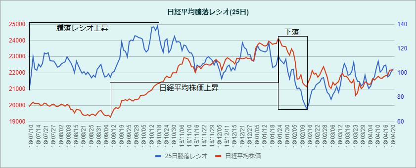 日経平均騰落レシオと株価との関係の図