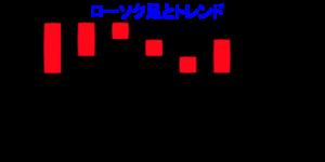 ローソク足(陽線)のトレンドの画像