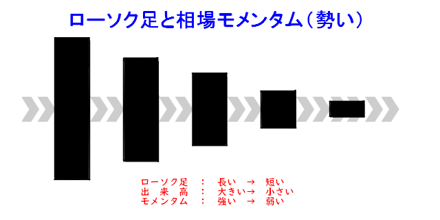 ローソク足と相場モメンタムの関係の画像
