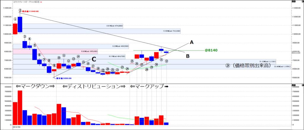 ビープラッツチャート分析の画像