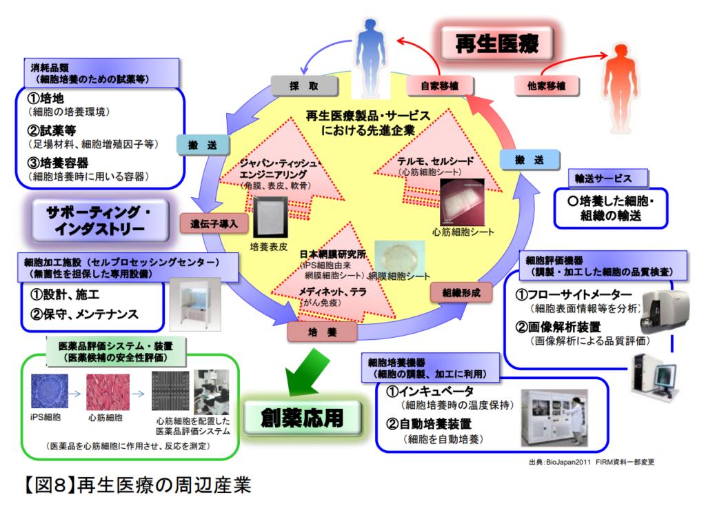 再生医療周辺産業の図